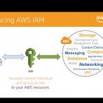 The first pillar for well-architected AWS cloud security - IAM (identity access management)