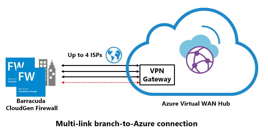 Multi-link branch to Azure connection