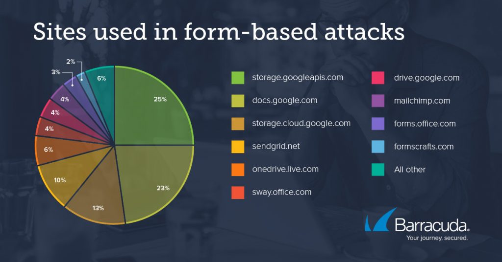 form-based attacks